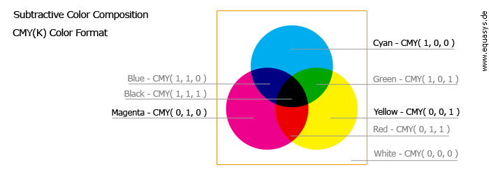 Subtractive Color Composition CMY(K) Color Format