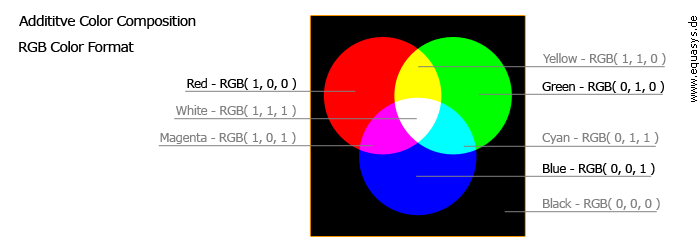 Additive Color Composition RGB Color Format
