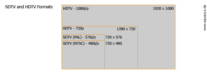 SDTV and HDTV Video Formats